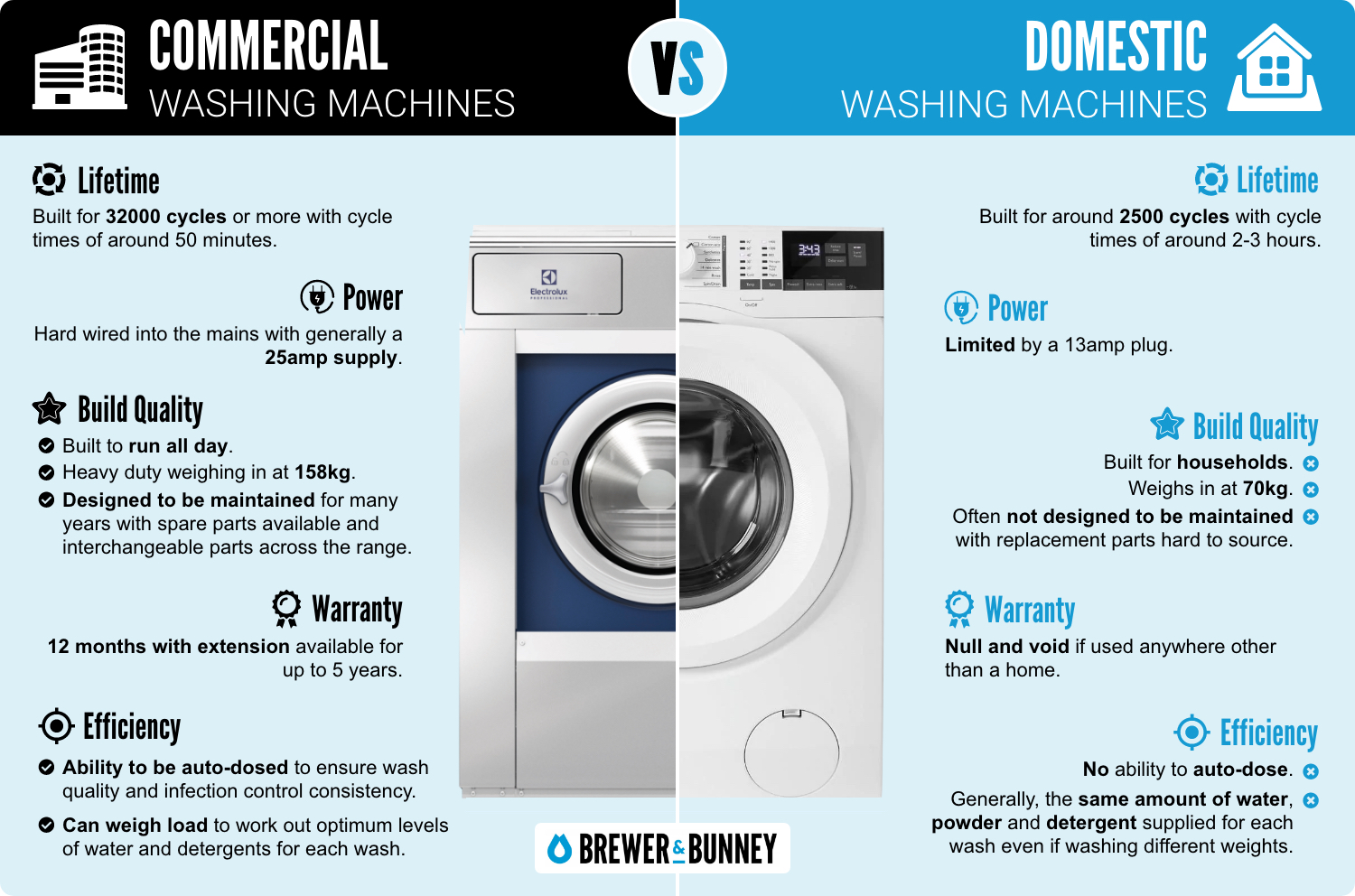 Brewer and Bunney rebranded infographic